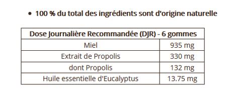 gomme propolis dose journaliere recommandée
